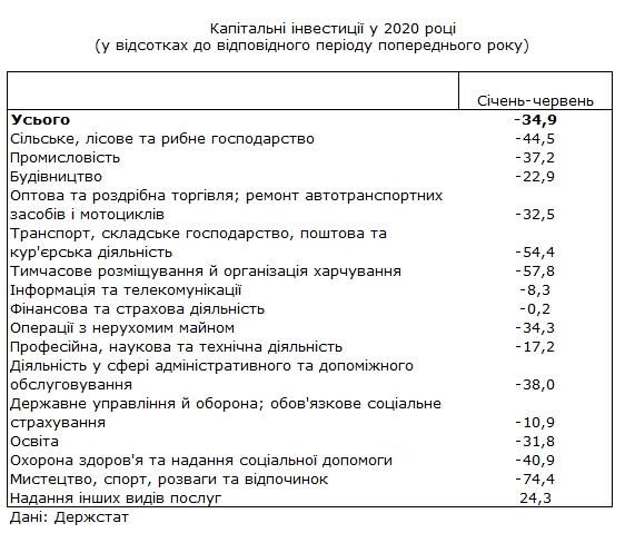 Инвестиции в экономику Украины обвалились на 35%