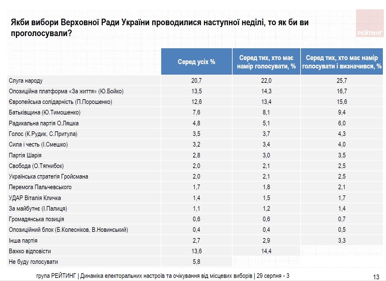 Рейтинг партий: за кого украинцы планируют голосовать на местных выборах