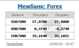Кура доллара на межбанке превысил уровень 28 гривен