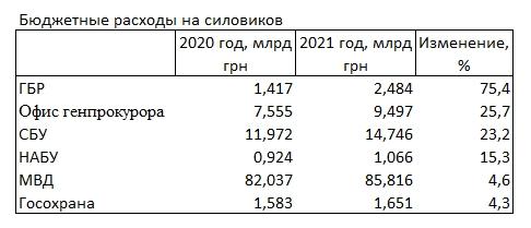Расходы на Офис генпрокурора вырастут на четверть, - проект бюджета-2021
