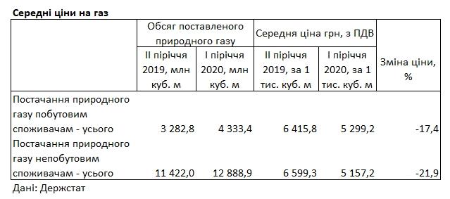 Вартість газу для населення перевищила ціну для промисловості