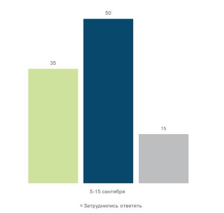 Только треть украинцев согласны вакцинироваться от коронавируса