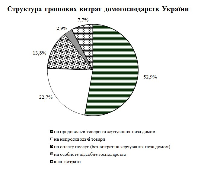 Украинцы тратят на продовольственные товары больше половины доходов, - Госстат