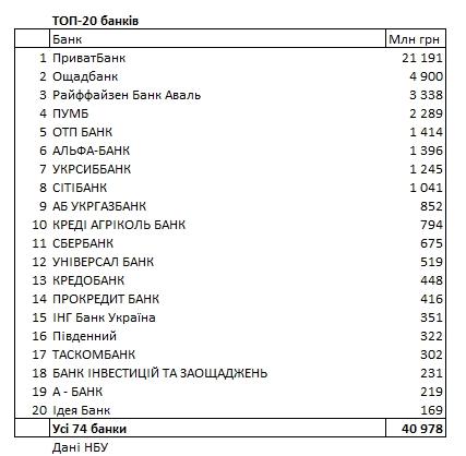 НБУ составил рейтинг прибыльности банков