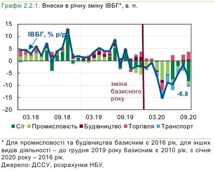 Падіння в базових галузях економіки України прискорилося в чотири рази