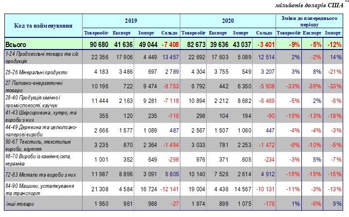Украина потеряла почти 10% внешней торговли