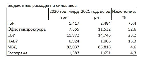 Расходы на Офис генпрокурора вырастут в 1,5 раза, - проект бюджета