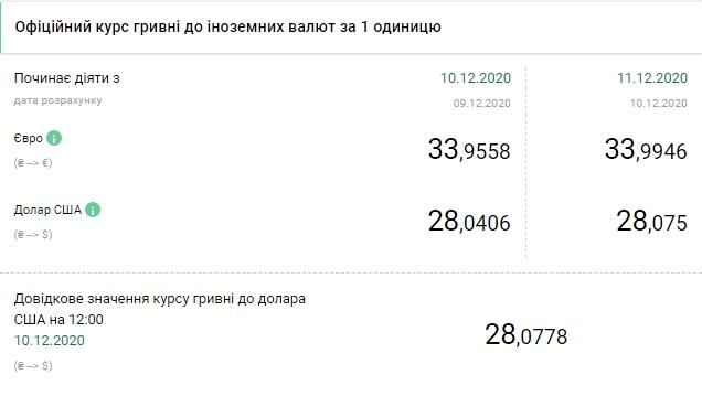 НБУ поднял официальный курс евро до 34 гривен