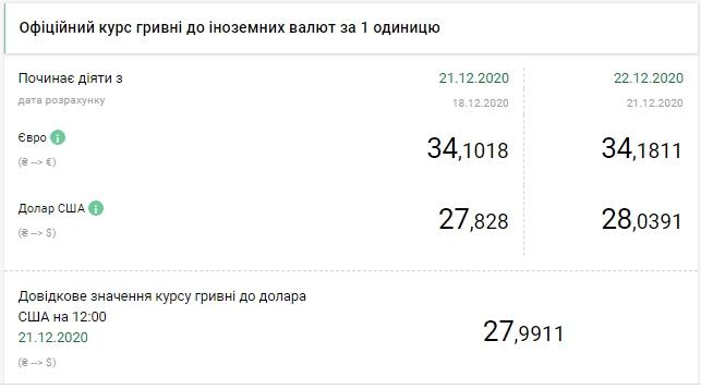 НБУ залишив офіційний курс євро вище 34 гривень