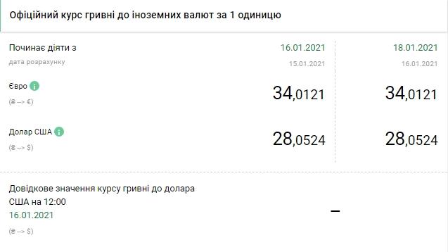 НБУ встановив офіційний курс долара на 18 січня