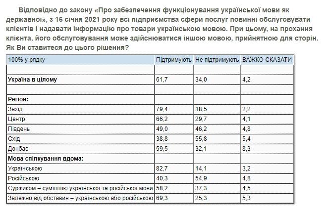 Закон о языке: две трети граждан поддерживают обслуживание на украинском языке