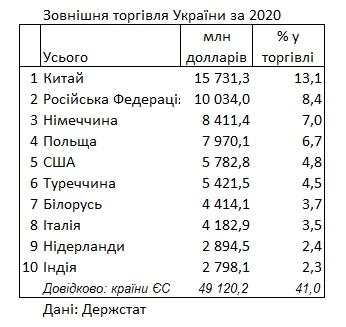 С какими странами торговала Украина в 2020 году: рейтинг Госстата