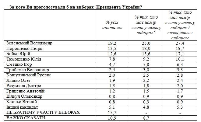 Свіжий рейтинг партій: за кого в березні проголосують українці