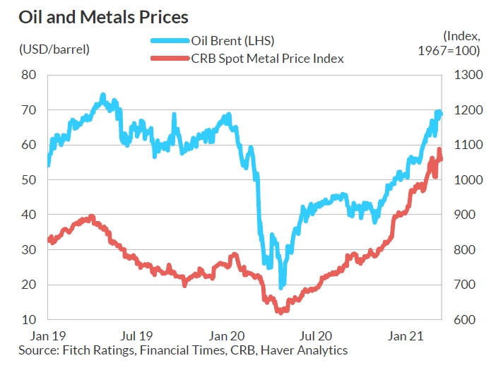 Агентство Fitch різко поліпшило прогноз світових цін на нафту