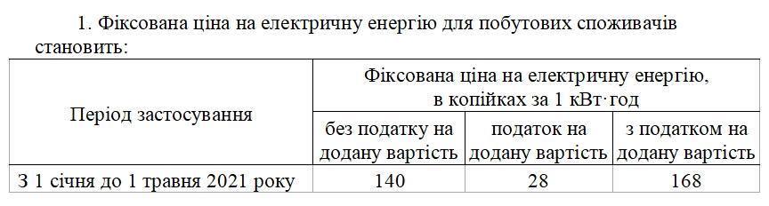 Как долго электроэнергия будет стоить 1,68 гривен: обнародовано постановление Кабмина