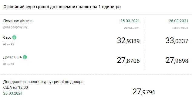 НБУ підвищив курс долара до 28 гривень