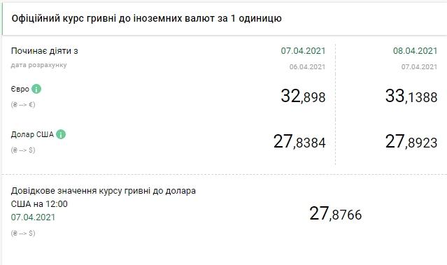НБУ поднял официальный курс евро выше 33 гривен