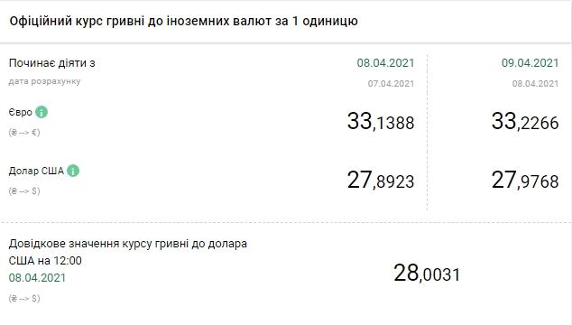 НБУ повысил официальный курс доллара на 9 апреля до 28 гривен