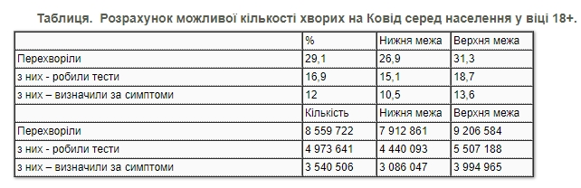 Скільки українців перехворіли на COVID-19: дані опитування відрізняються від офіційних