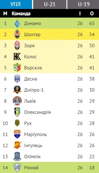 Итоги сезона Украинской Премьер-лиги 2020/2021