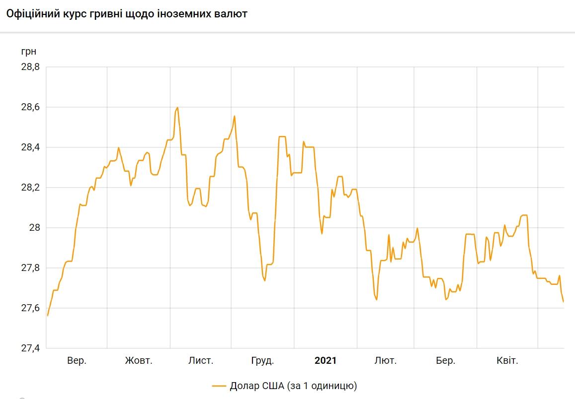 НБУ знизив курс долара до мінімуму з вересня минулого року