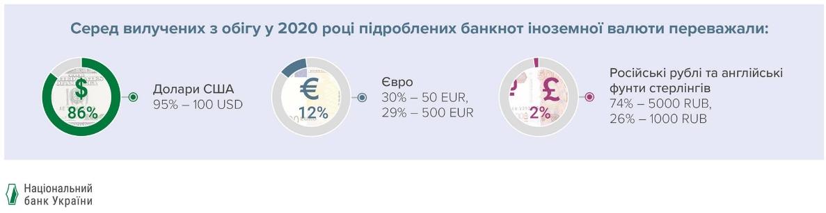 НБУ назвал самую популярную среди фальшивомонетчиков иностранную банкноту