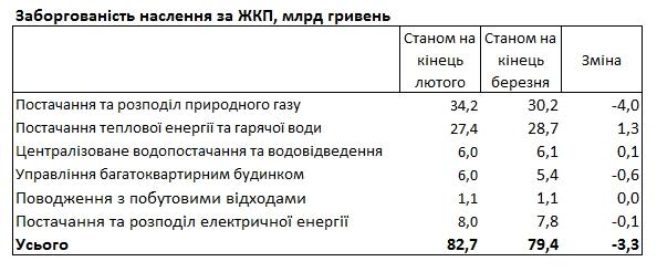 Українці заборгували за комуналку майже 80 млрд гривень