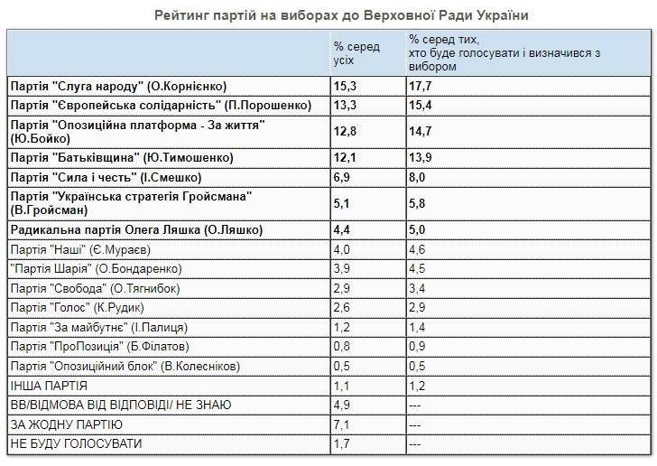 Свежий рейтинг партий: за кого украинцы проголосуют на выборах в Раду