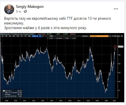 Цены на газ в Европе выросли до максимума за последние 13 лет, — Оператор ГТС Украины