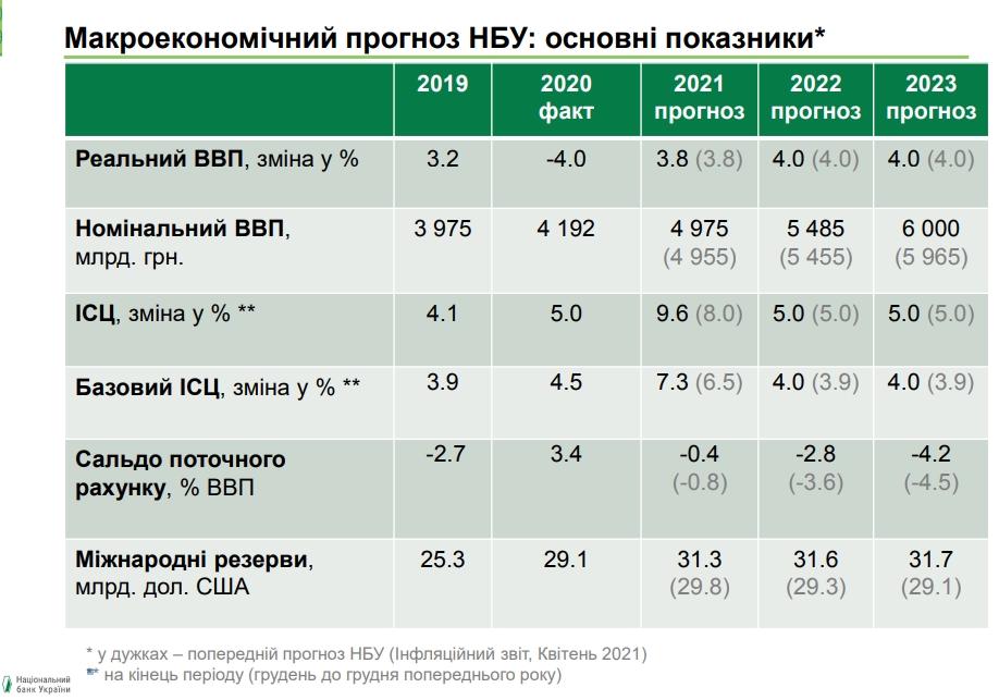 НБУ зберіг прогноз відновлення економіки України після кризи