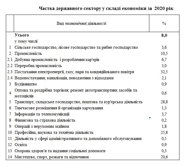 Доля госсектора в экономике Украины упала до 8%