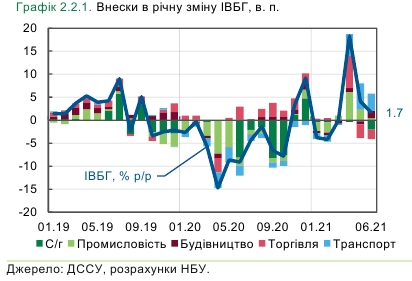 Экономика Украины затормозила НБУ назвал причины
