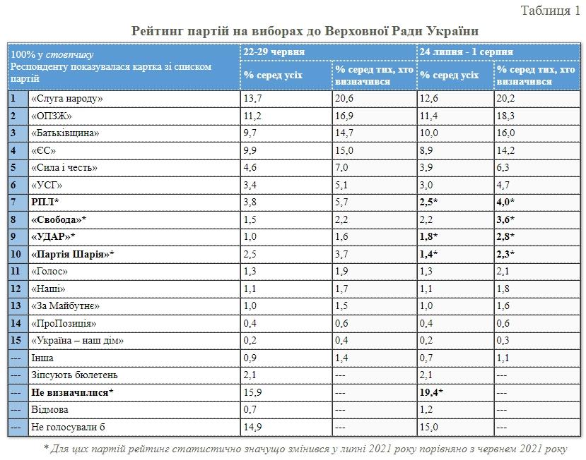 Свежий рейтинг партий: за кого проголосуют украинцы