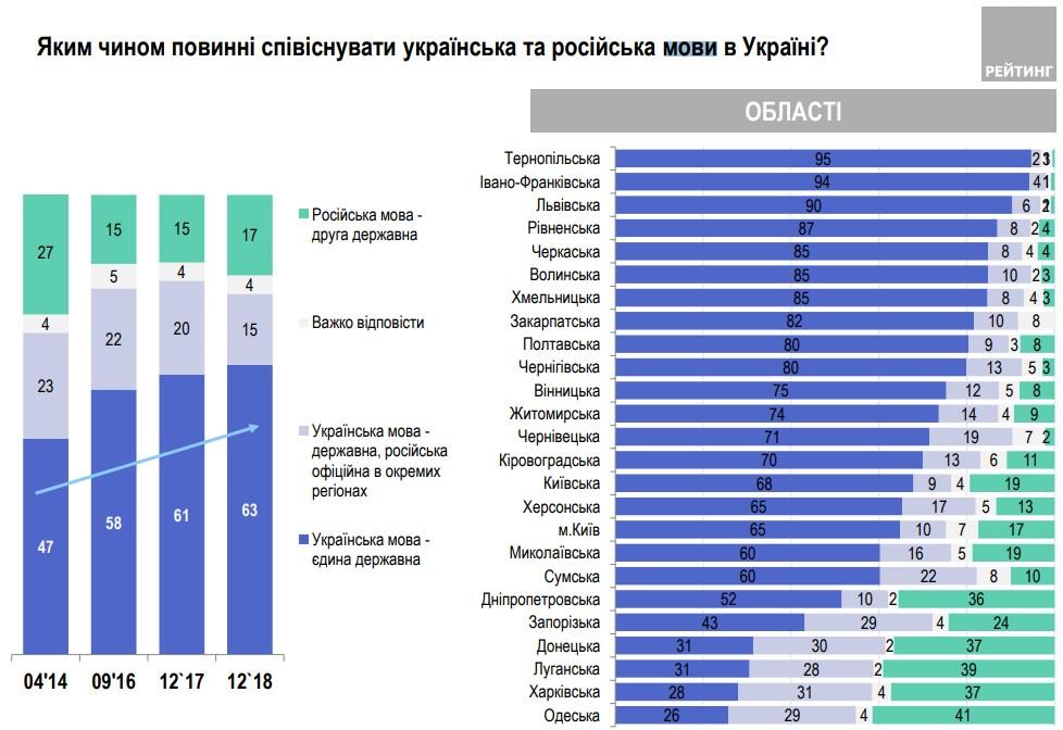 Две трети украинцев выступают за один государственный язык