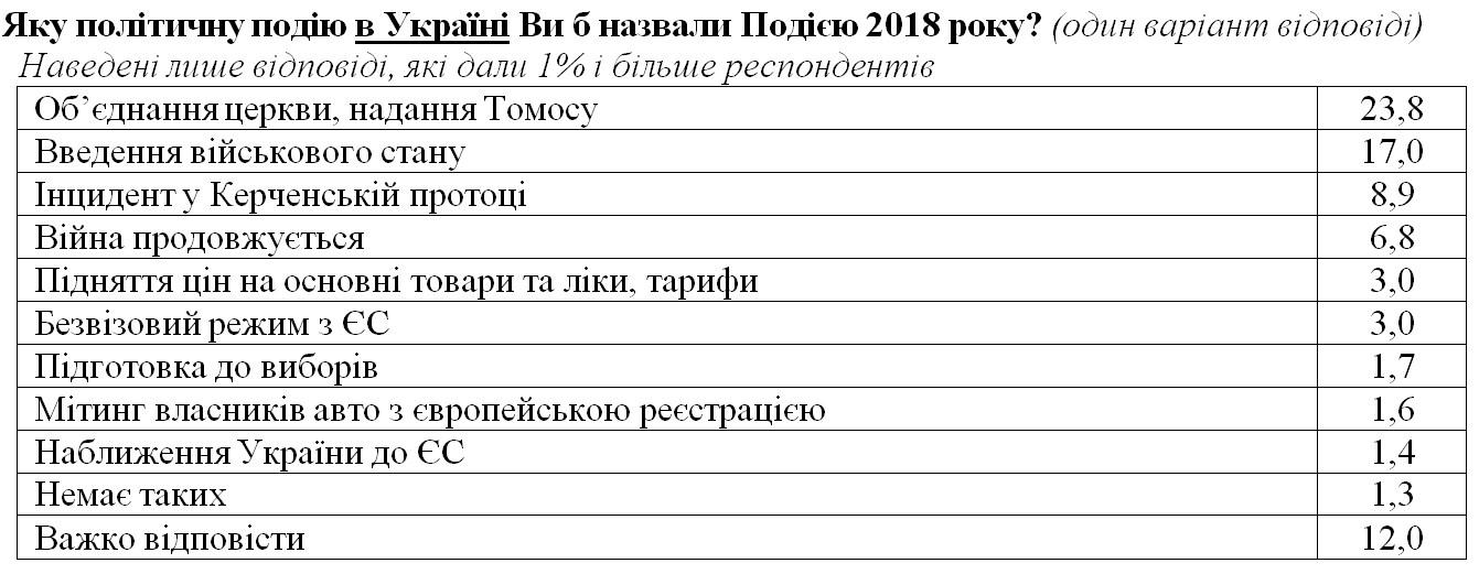 Украинцы назвали главное событие года