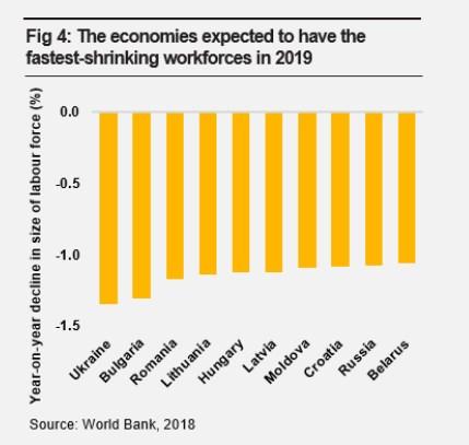 Украина возглавила рейтинг стран с самой быстрой утратой трудовых ресурсов