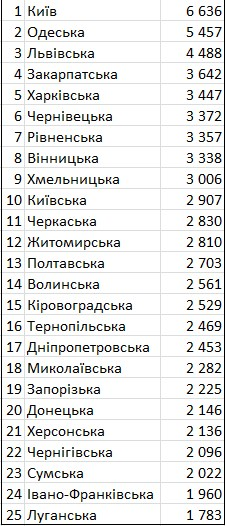 Держстат оприлюднив рейтинг вартості оренди квартир в регіонах України