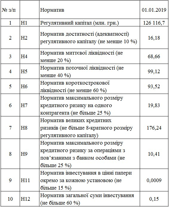 Українські банки за 2018 рік збільшили капітал на 10 млрд грн