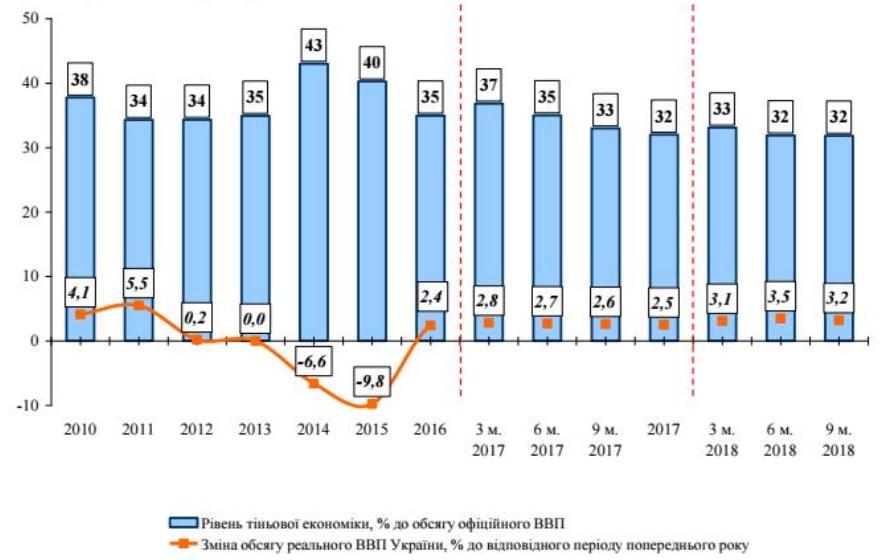 Мінекономрозвитку оцінило обсяг тіньової економіки України