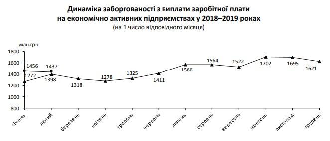 Заборгованість із зарплат зменшилася на початку року