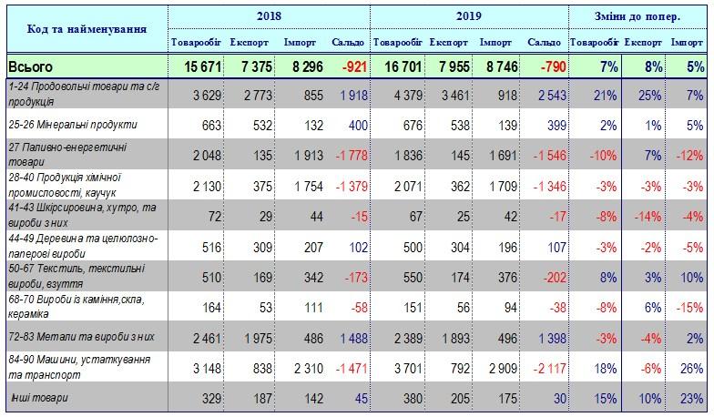 Експорт з України на початку року зростає випереджаючими темпами