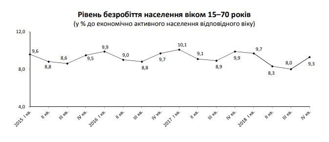 Госстат назвал число безработных по международной методологии