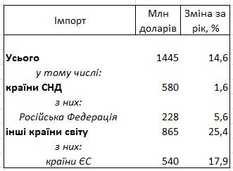Туристы из Европы увеличили расходы в Украине