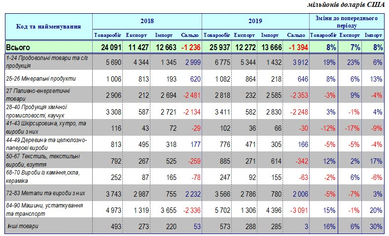 Аграрний експорт з України вдвічі перевищив металургійний