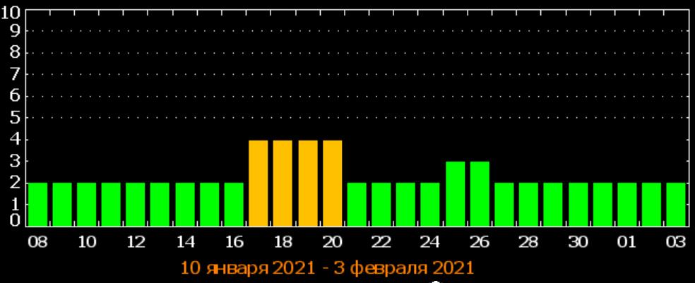 Магнитные бури в январе 2021: Украину накроет серия метеоударов