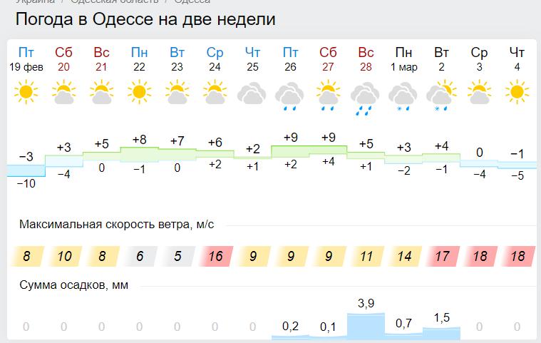 """Морози тільки посиляться: коли Україні чекати піку """"мінусів"""""""