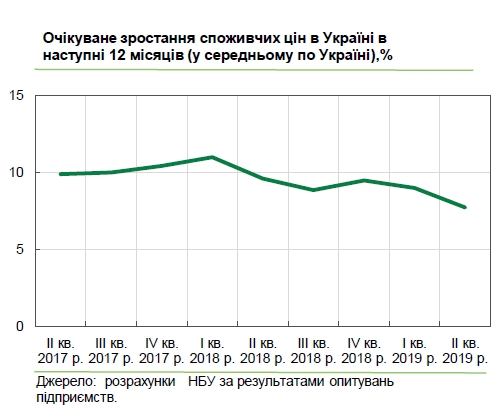 Инфляционные ожидания украинского бизнеса значительно улучшились