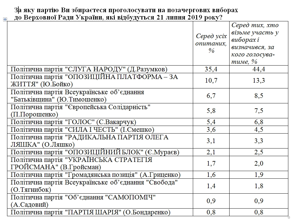 Соціологи публікують останні рейтинги перед виборами