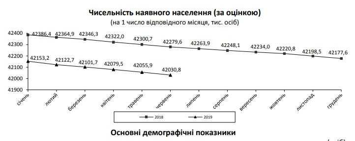 Население Украины сократилось еще на 120 тысяч