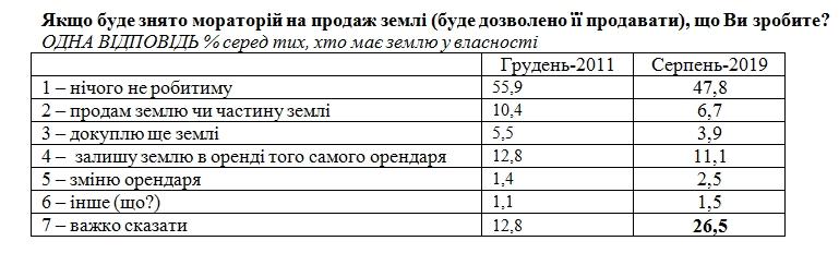 Після скасування мораторію на землю менше 10% українців відразу продадуть свої паї